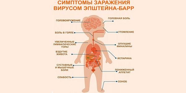 Симптомы заражения вирусом