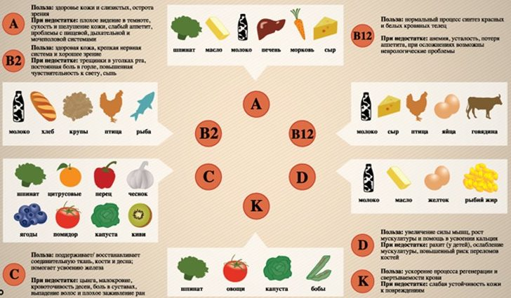 Синяки при недостатке витаминов